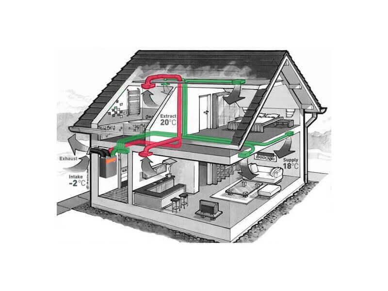 Ventilācijas sistēmas ar rekuperātoru