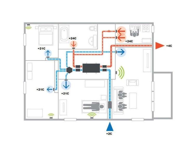 Rekuperācijas sistēmas modelis-2